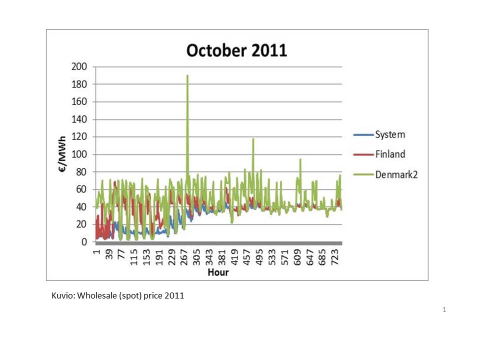 BCDC Energia: Wholesale (spot) price 2011.