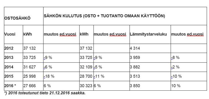 tapio_taulukko_72
