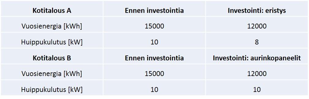 Hannu Huuki, Santtu Karhinen, Rauli Svento, Maria Kopsakangas-Savolainen, tehomaksu, BCDC Energia, siirtohinnoittelu, Oulun yliopisto